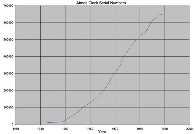 Atmos Clock Production Years