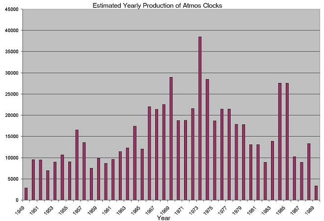 Atmos Clock Yearly Production